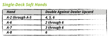 Single-Deck Soft Hands